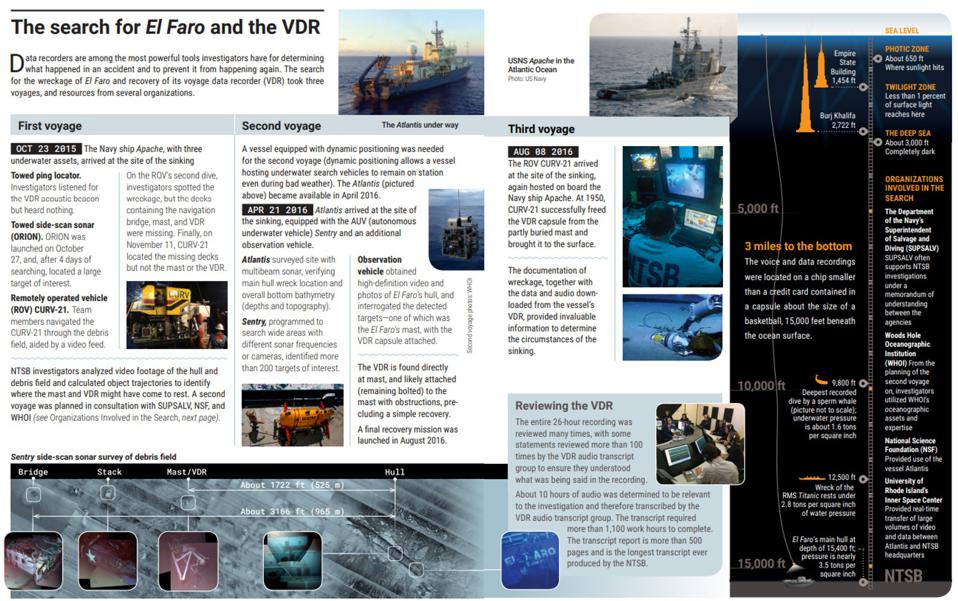Two pages of the 16 page illustrated summary of the El Faro investigation was devoted to the search and extraction of the transcript from the VDR, given how foundational it was to the outcome of the Investigation Report