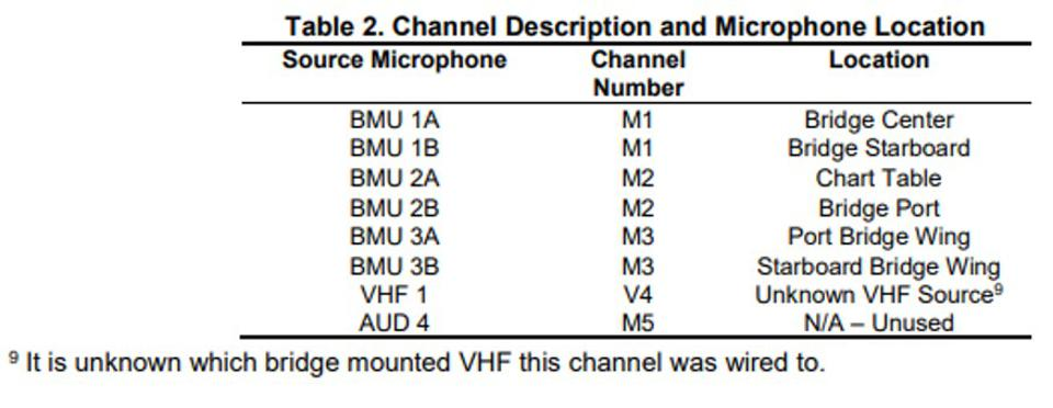 The audio group at the NTSB spent a significant time understanding how the location of the microphones could impact the sound being received
