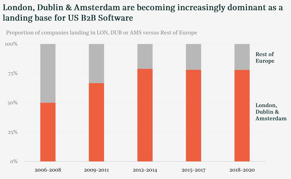 Bar graph displaying the fact that 15 years ago, 50% of expansions landed in either Amsterdam, Dublin or London. Today, that figure is 80%.