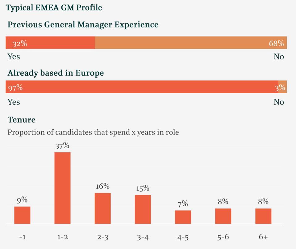 Diagram showing EMEA GM profile data