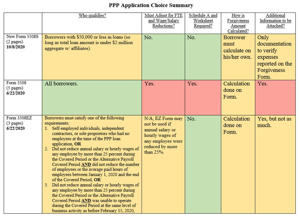 Chart depicting the three PPP forgiveness applications and their differences