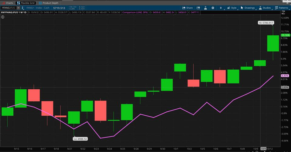 Data sources: S&P Dow Jones Indices, Nasdaq. Chart source: The thinkorswim® platform from TD Ameritrade.