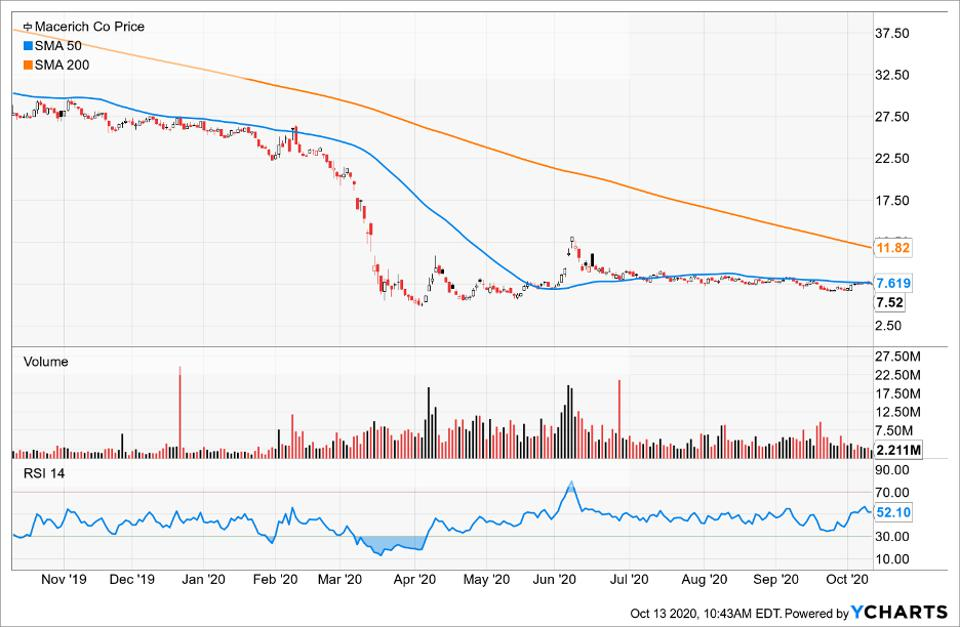 Simple Moving Average of Macerich Co (MAC)