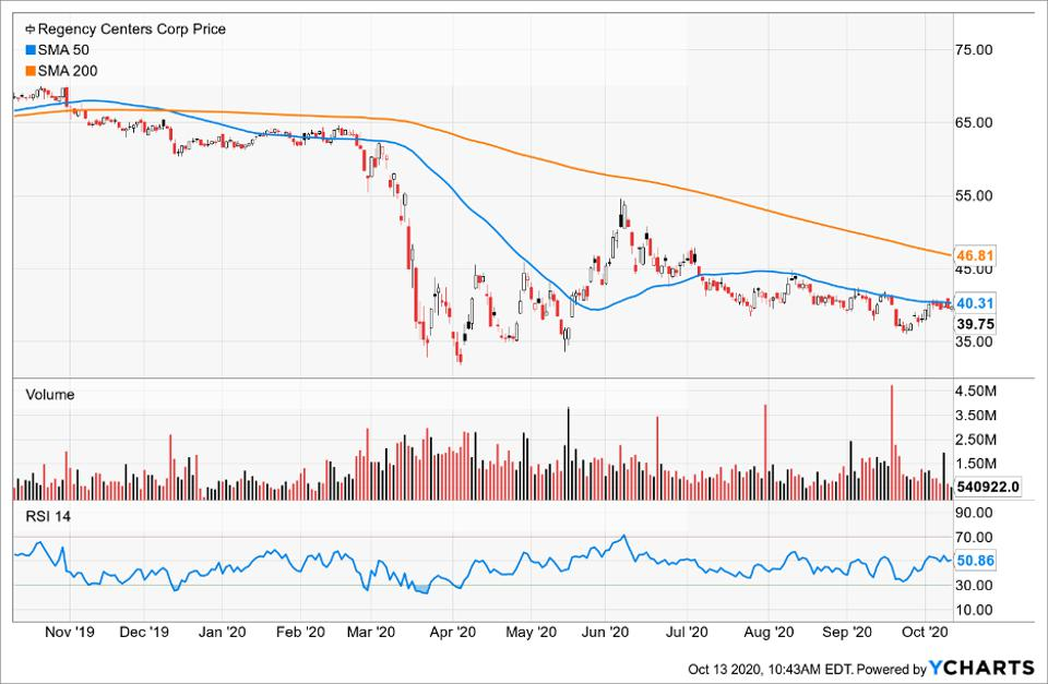 Simple Moving Average of Regency Centers Corp (REG)