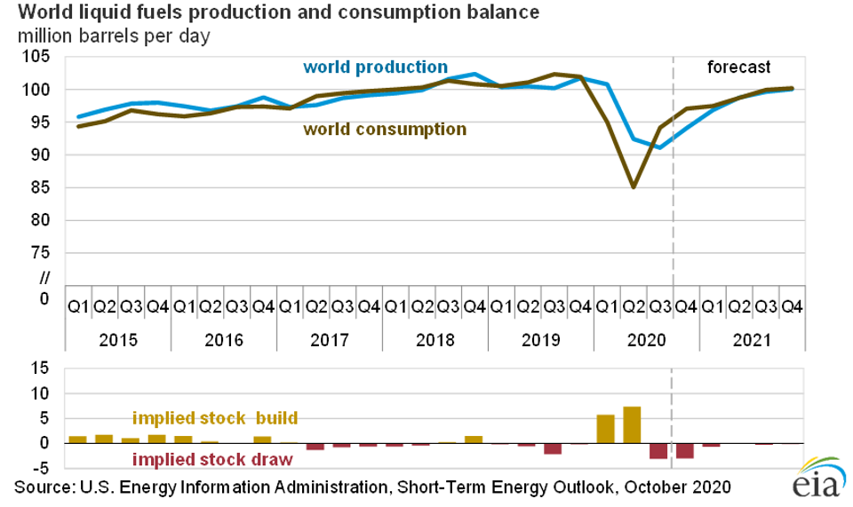 World Liquid Fuel Production and Consumption Balance