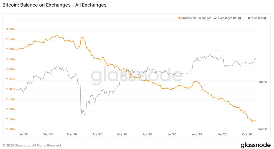 Bitcoin held on exchanges has continued to plummet since March.