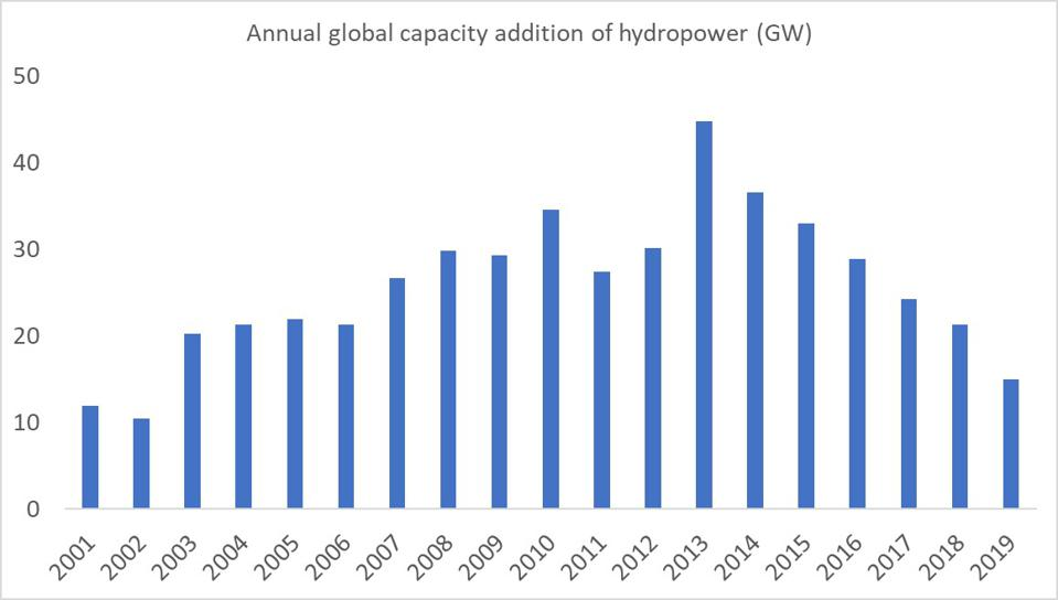 The image shows a bar chart of annual investment in hydropower over time