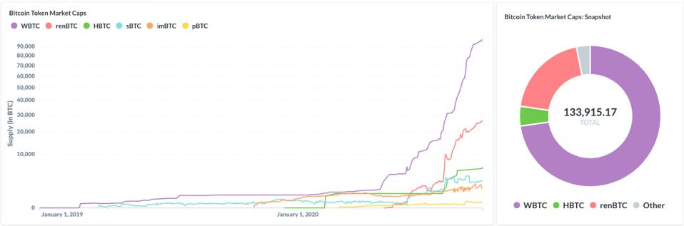 The total amount of bitcoin on the Ethereum network continues to surge.