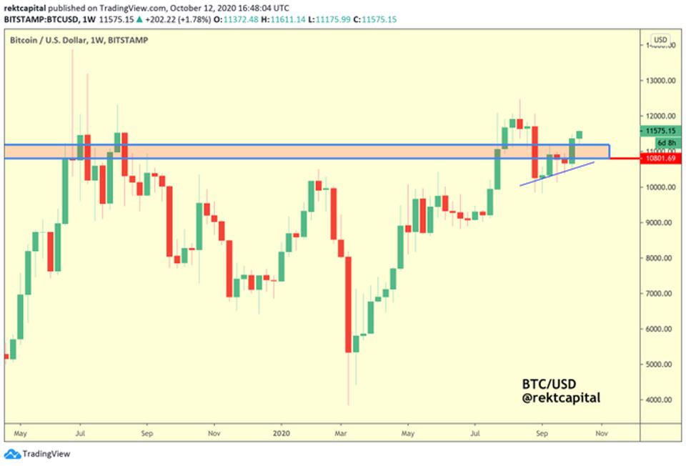 Bitcoin is above key resistance level.