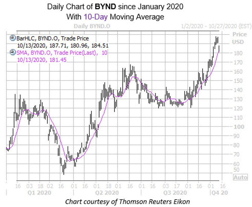 Daily chart of BYND since January 2020 with 10-day moving average