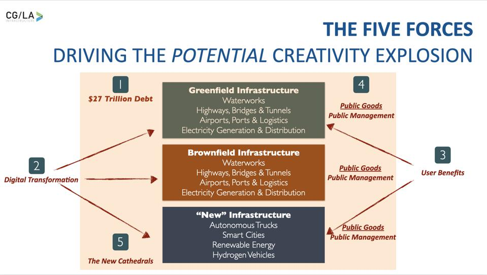 Creating a Vibrant Infrastructure Strategy