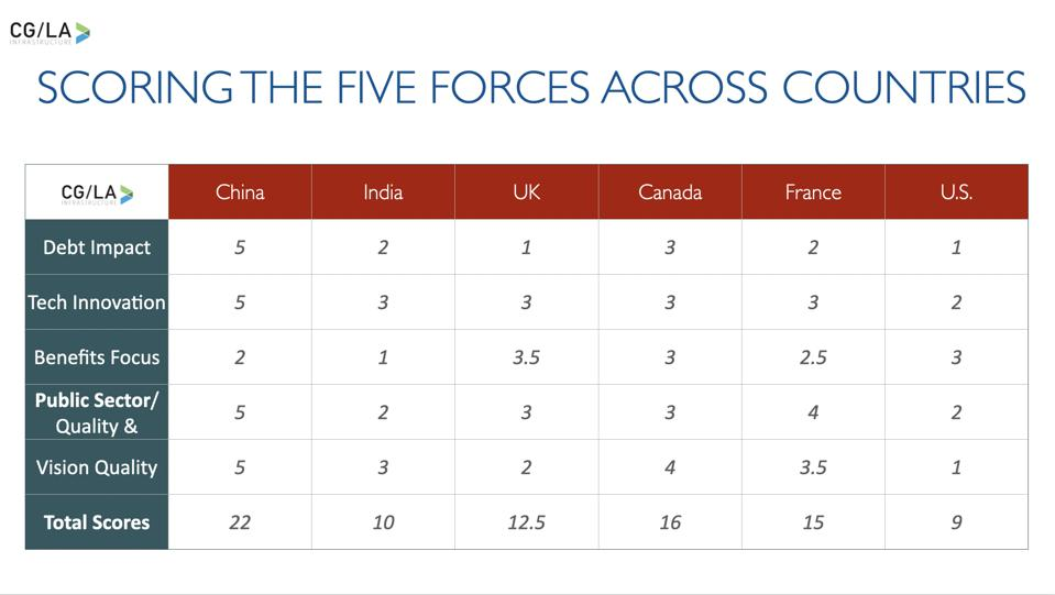 Five Forces Scoring