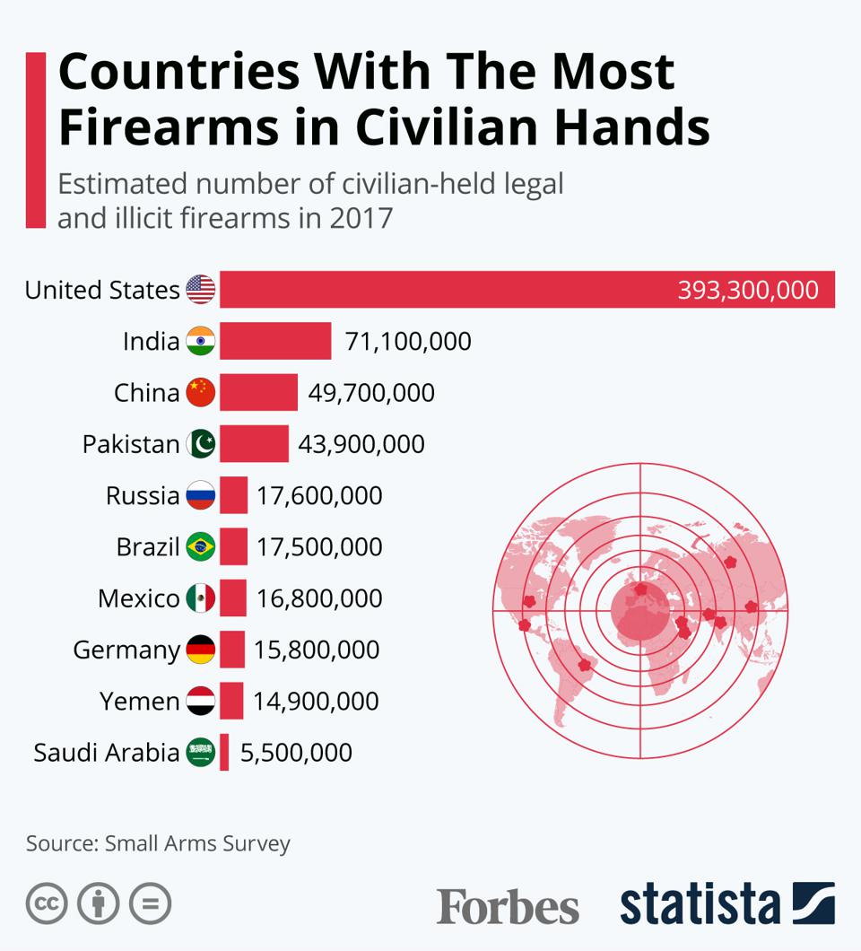 Countries With The Most Firearms In Civilian Hands