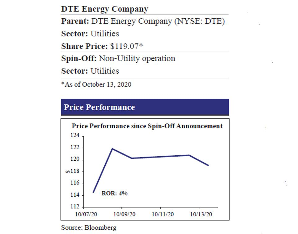 DTE Energy Company and Price Performance