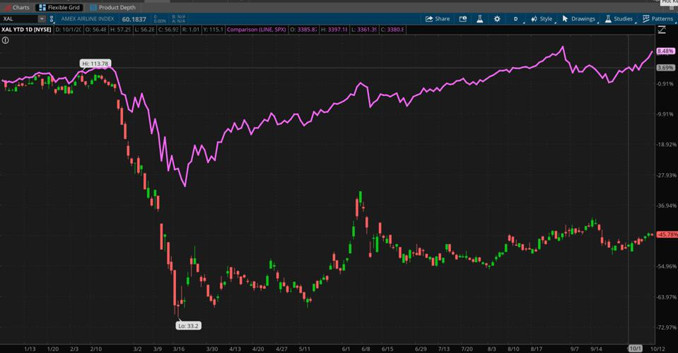 Data sources: NYSE American, S&P Dow Jones Indices. Chart source: The thinkorswim® platform from TD Ameritrade.