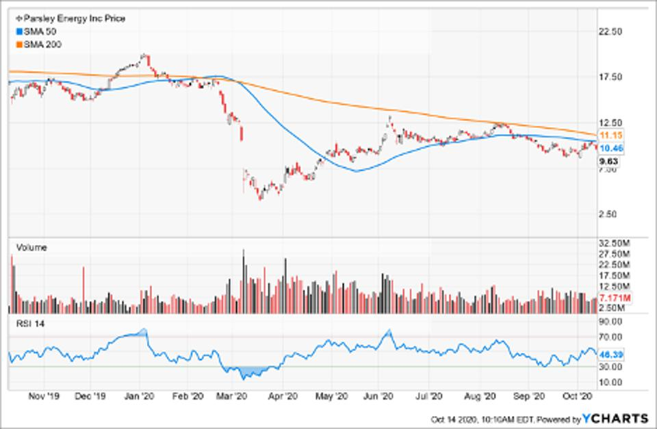 Simple Moving Average of Parsley Energy Inc (PE)