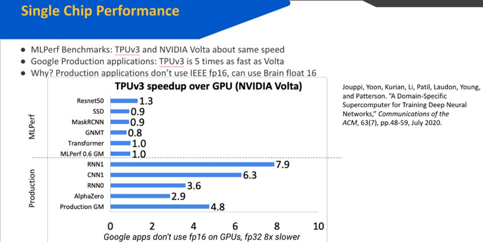 Figure 1: The TPU-V3 performs dramatically better using the BFloat16 format.