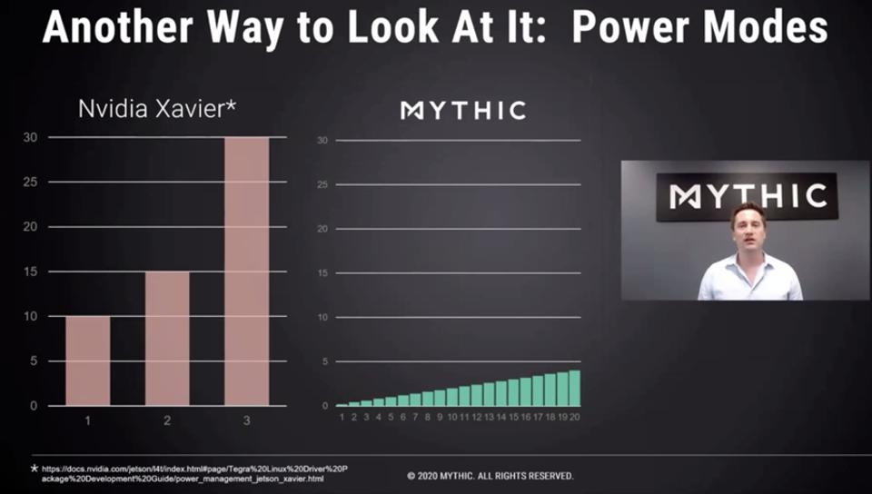 Figure 4: Mythic strives to build the first production analog AI accelerator based on flash memory.