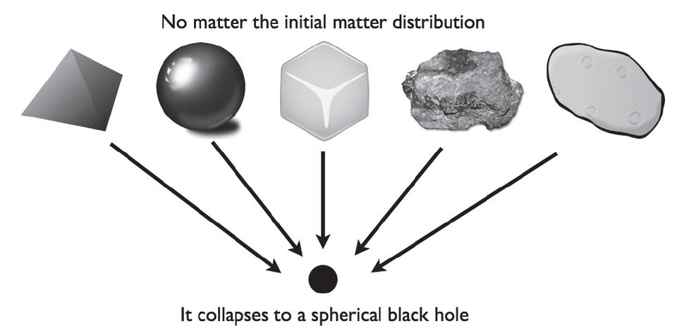 A bound, stationary configuration of mass will inevtiably collapse down to a black hole.