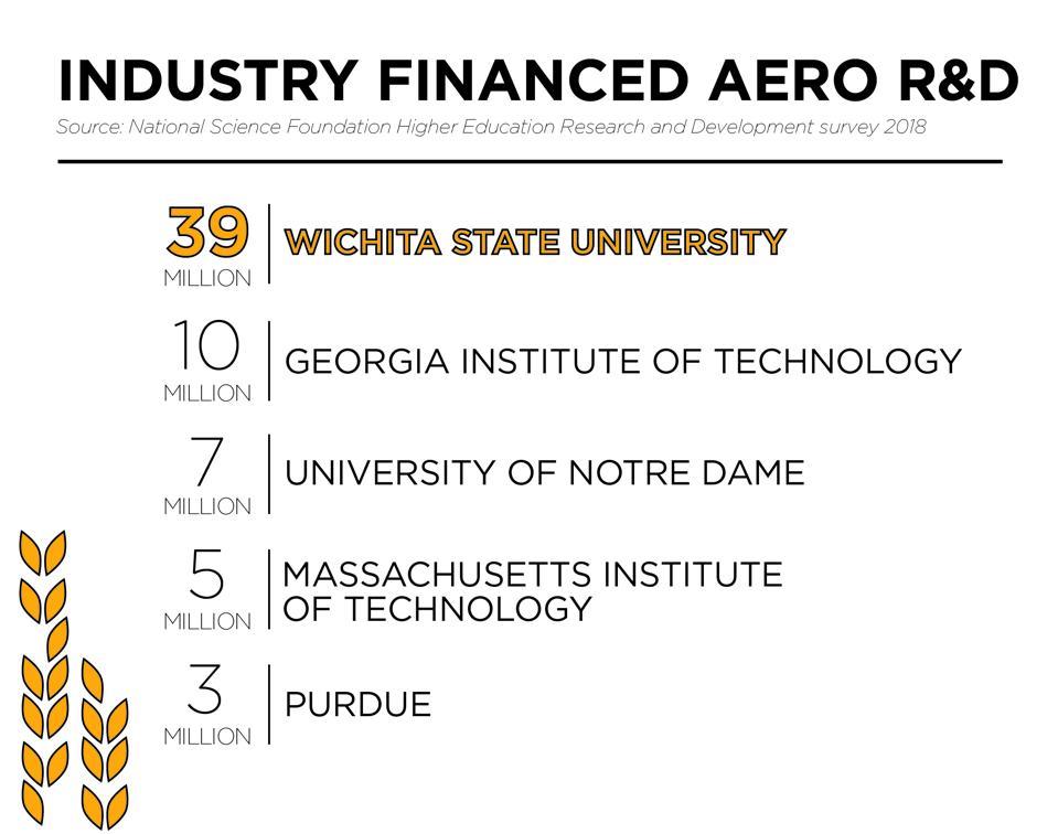 Wichita State University ranks top among industry-financed aerospace R&D.
