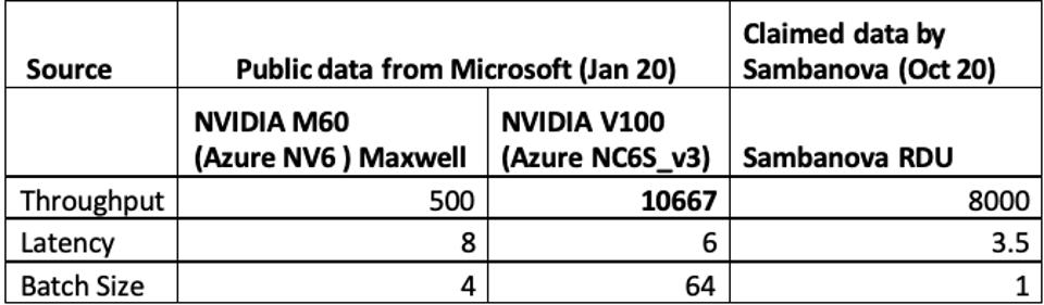 Figure 2: Microsoft published performance data on the 3-level BERT NLP model that seems to contradict SambaNova's performance comparisons to the NVIDIA V100. In fact, SambaNova's comparison for NVIDIA looks like Maxwell results.