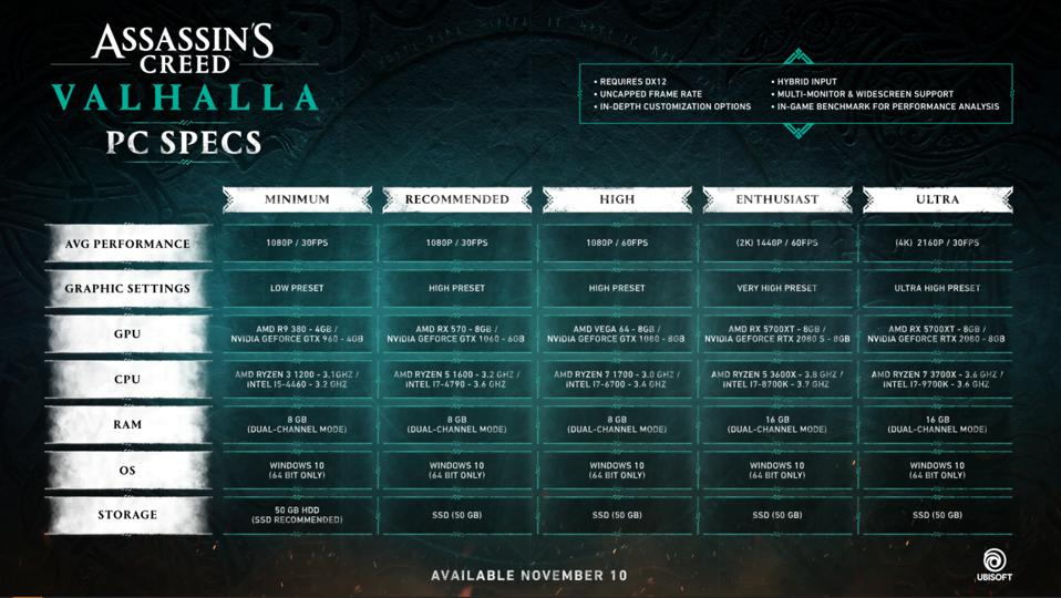 Assassin's Creed Valhalla PC specifications and requirements