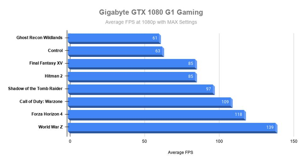 Other games benchmarked with the GTX 1080 at maxed out quality