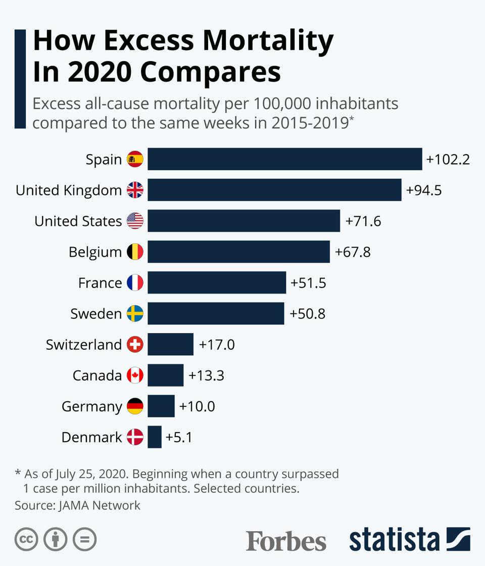 How Excess Mortality In 2020 Compares