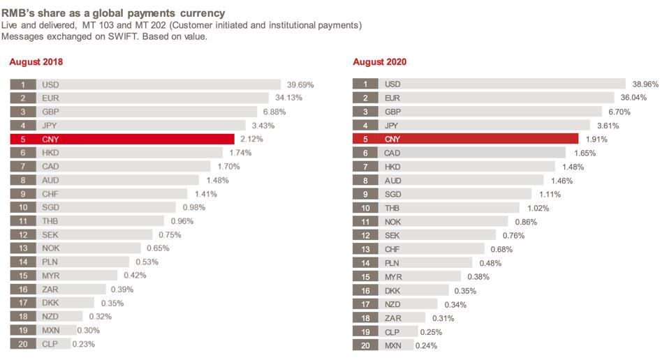 RMB's share as a global payments currency