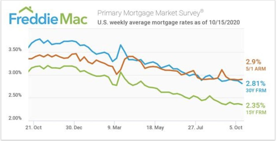 Mortgage rates are 2.81%