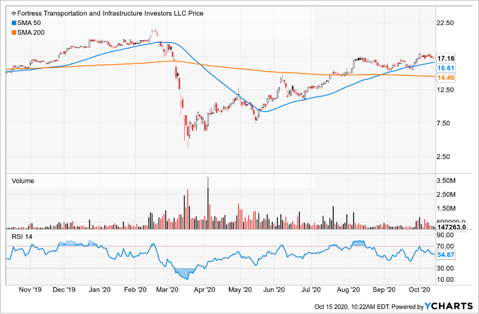 Simple Moving Average of Fortress Transportation Infrastructure Investors LLC (FTAI)