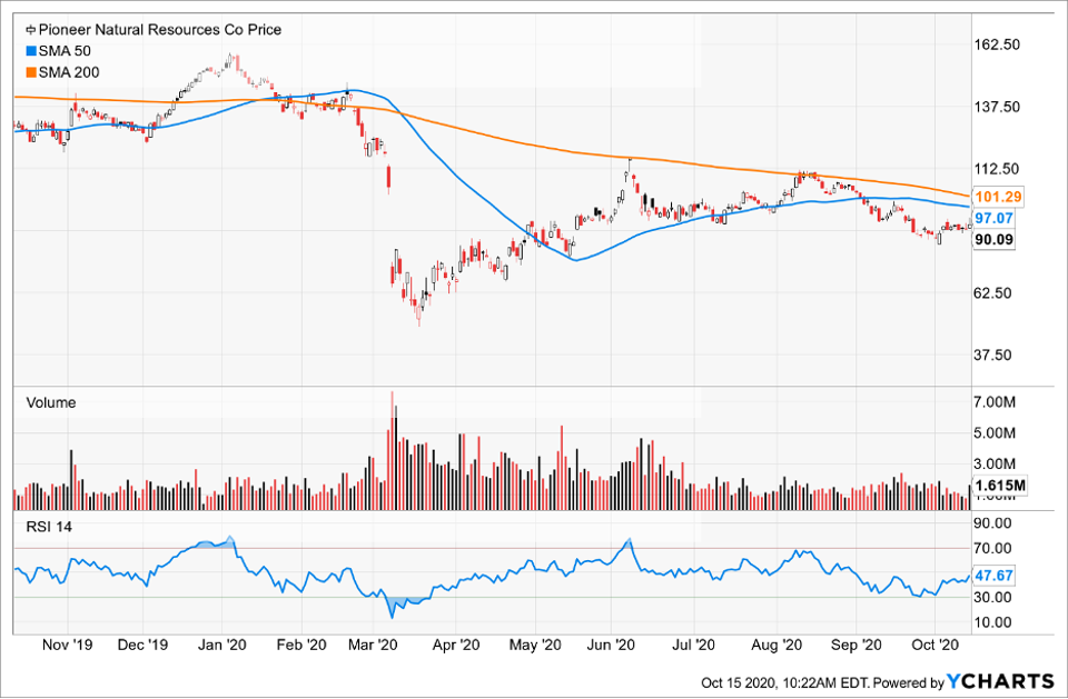 Simple Moving Average of Pioneer Natural Resources Co (PXD)