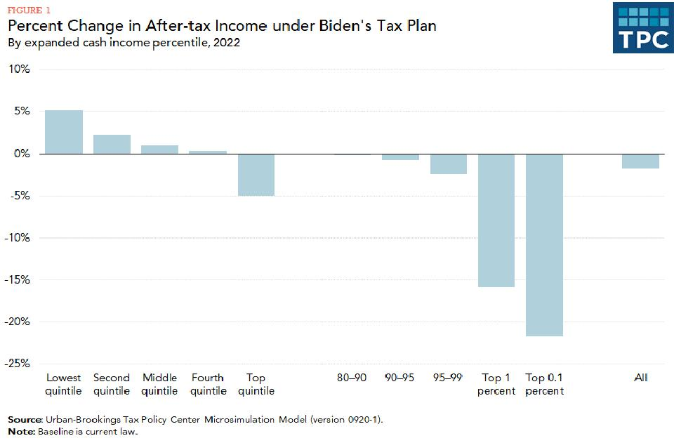 High-income households would bear most of the burden of Joe Biden's proposed tax increases
