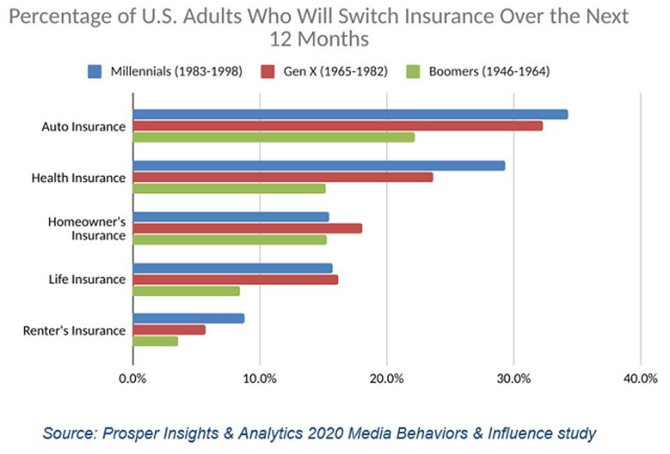 Prosper Insurance by Generations