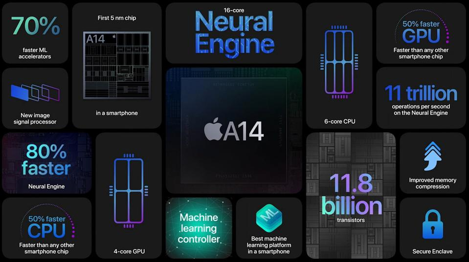 Apple Claims The iPhone 12's A14 Bionic