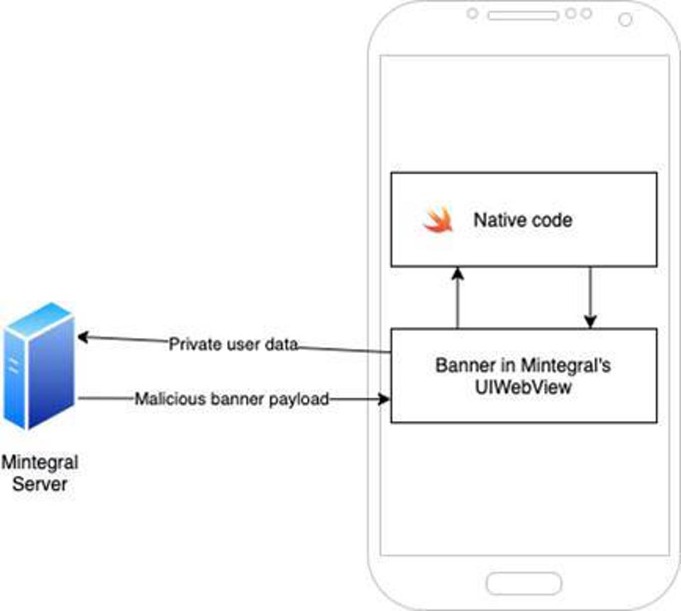 How the Mintegral SDK can see private data and execute code on a smartphone, according to Snyk