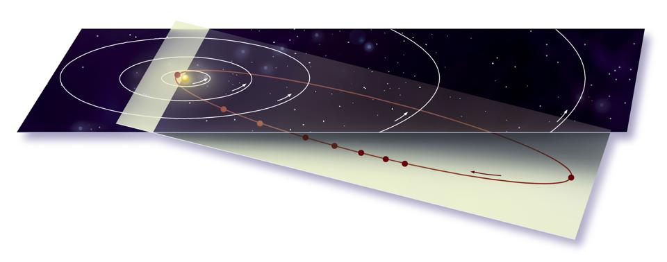 Halley's comet's orbit moves periodically with respect to the outer planets.