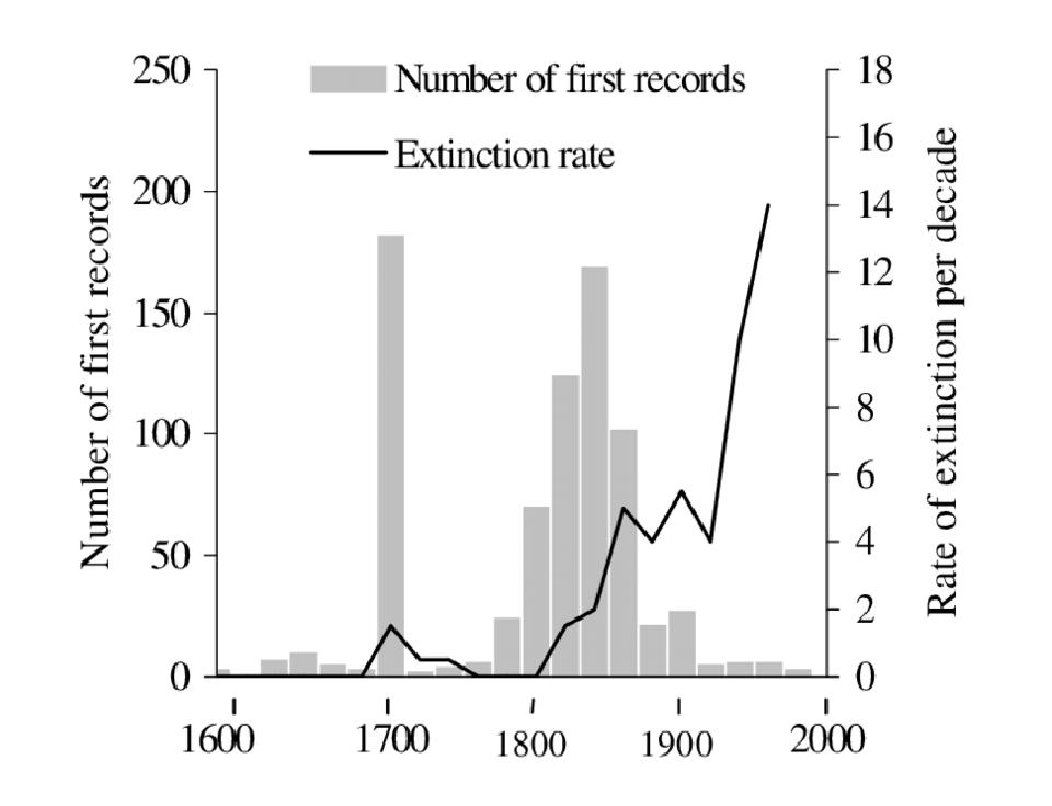 The rate of species extinction is vastly outpacing new discoveries, when looking back historically.  Seen here, 20 year rolling averages for the UK, stopping in 1980.  Likely extinction rates have dramatically shot up since then.