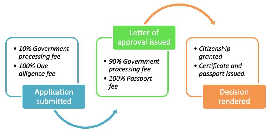 Graph of Antigua citizenship program