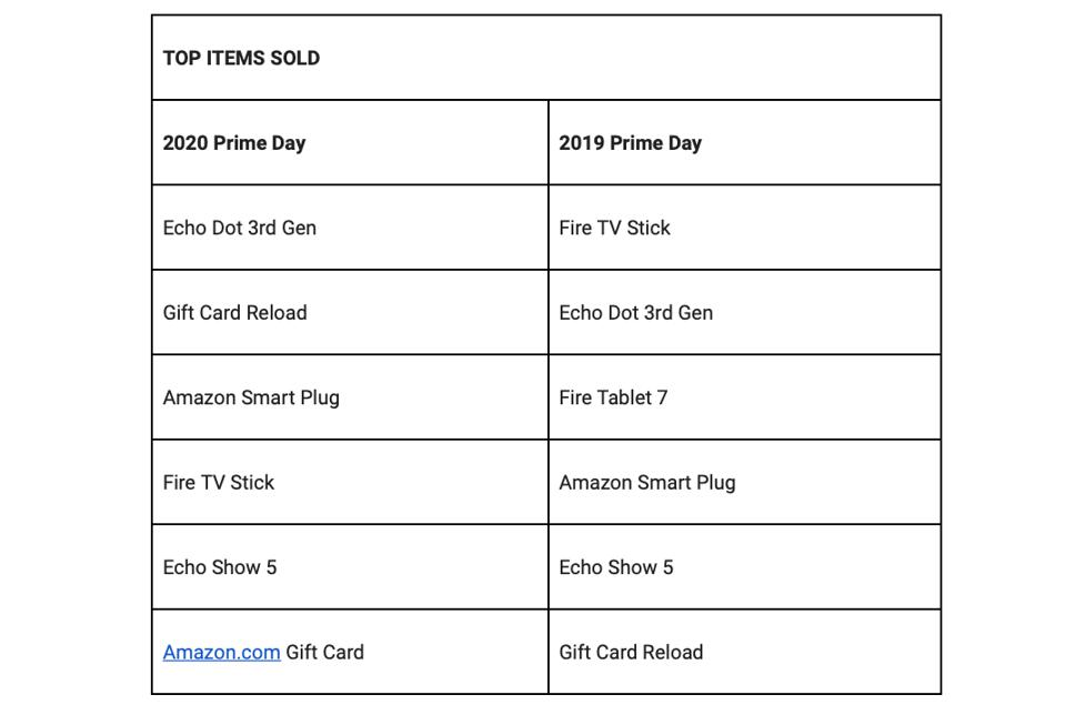 Top items sold on Amazon during Prime Day