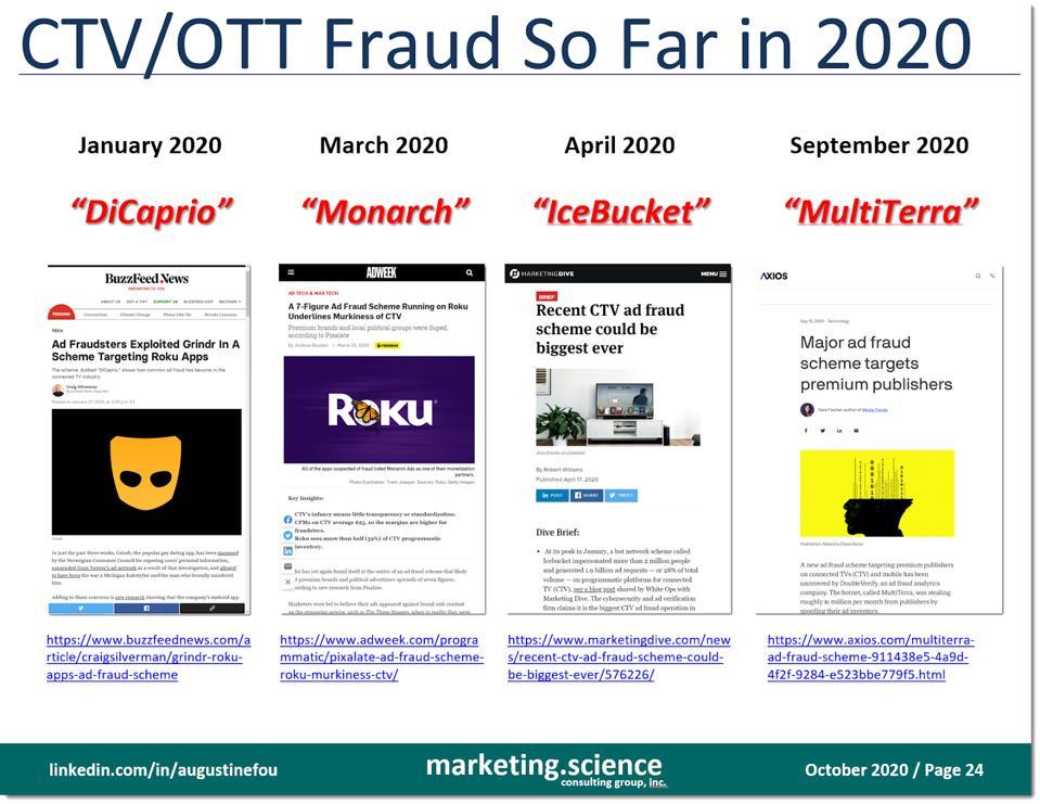 cases of CTV fraud so far in 2020