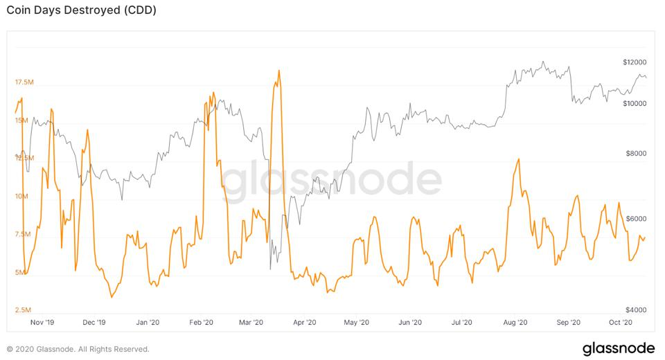 Coin days destroyed (7 day moving average) is well below previous sell trigger levels.