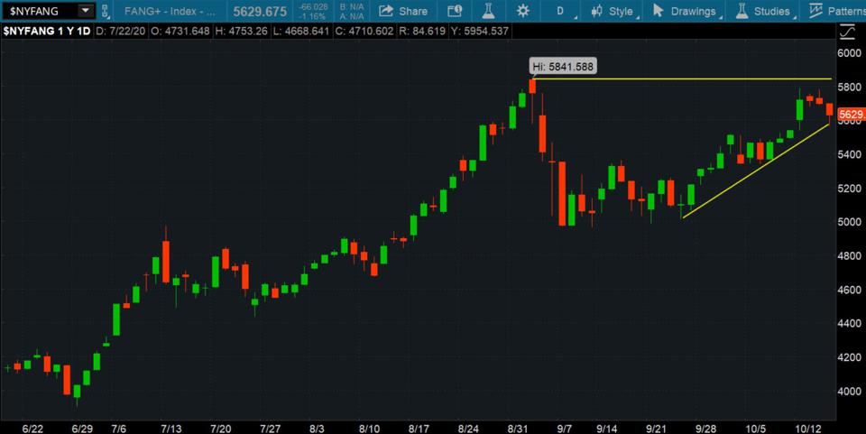 Data source: ICE Data Services. Chart source: The thinkorswim® platform from TD Ameritrade.