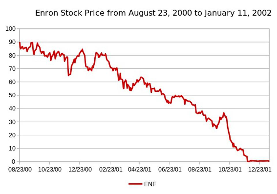 Enron stock collapse.