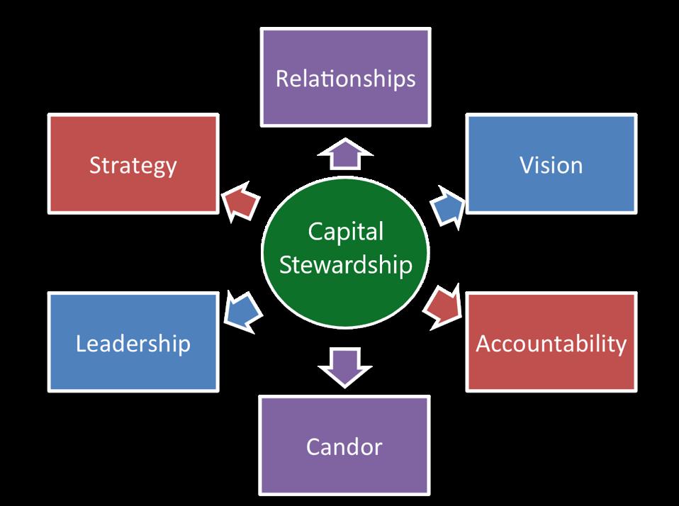 Candor AnalyticsTM Model