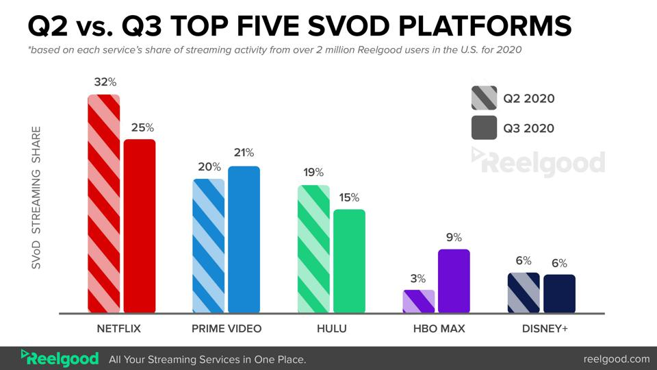 A graph that shows the stream shares of different streaming platforms