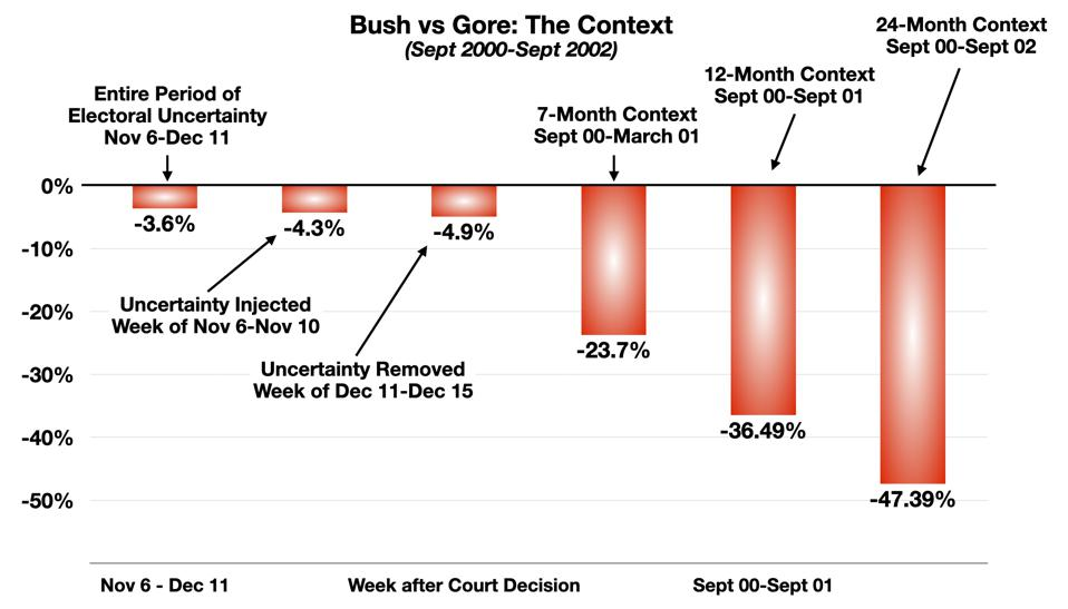 Bush v Gore: The Context