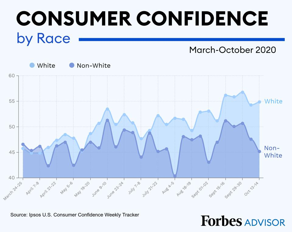 Chart that shows widening gap in consumer confidence by race and ethnicity.