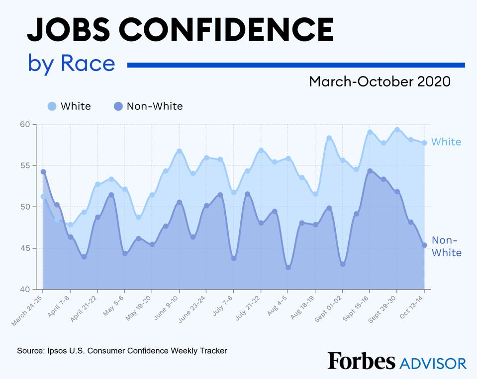Chart that shows widening gap in jobs confidence by race and ethnicity.