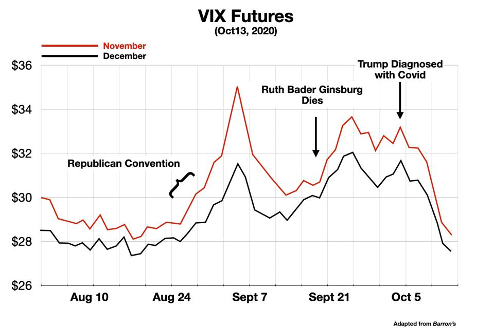 Trend in VIX November and December Futures Prices from August to Oct 13 2020